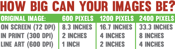 Chart of image size with resolution set correctly for screen, print, and printed line art. To summarize, a 2400-pixel-wide original image will be over 33 inches wide on screen, 8 inches wide in print, and 4 inches wide in print if it's line art.